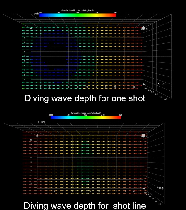 Diving waves